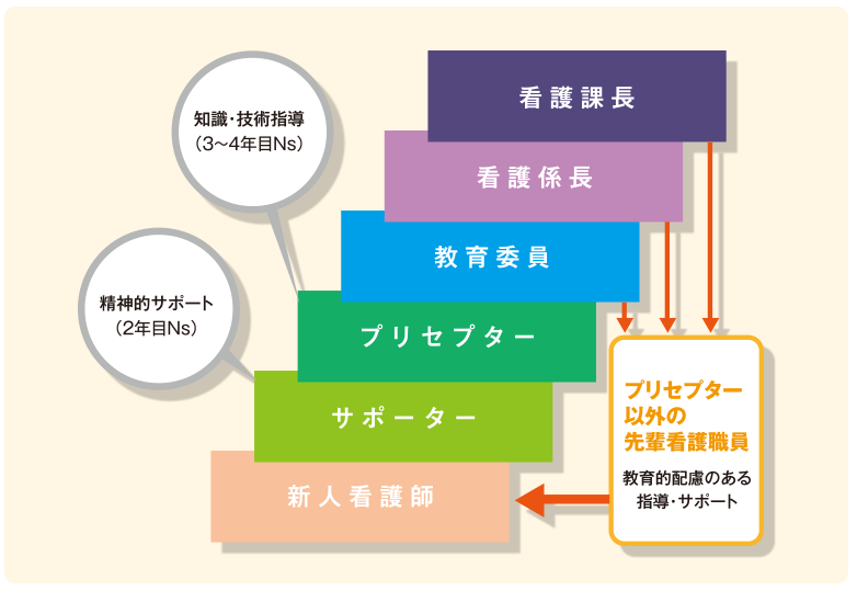 屋根瓦方式教育体制